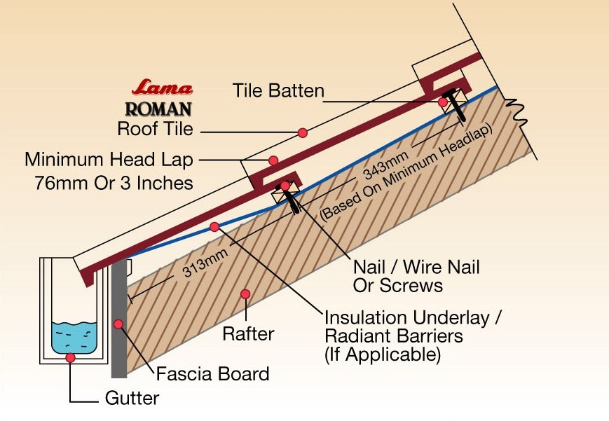 Structural Insulated Roof Panels